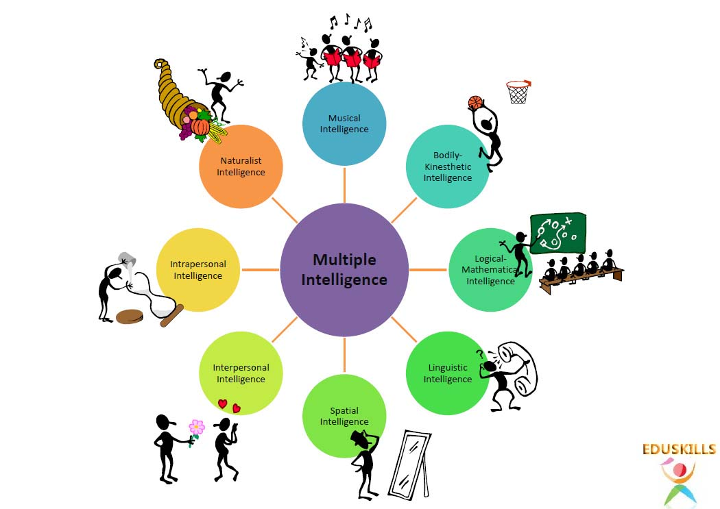 an analysis of gardeners multiple intelligence theory Multiplying the problems of intelligence by intelligences multiple intelligence theory has inspired educational but has received little critical analysis.